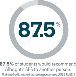 87.5% of students would recommend Albright's SPS to another person.