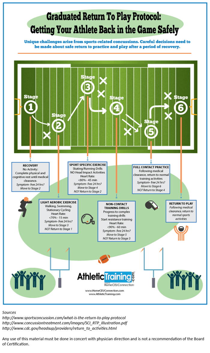 Athlete injury recovery graphic