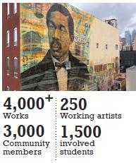 art statistics